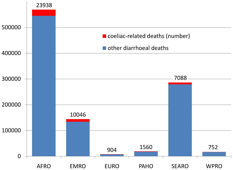 Estimates of annual coeliac deaths by WHO Region